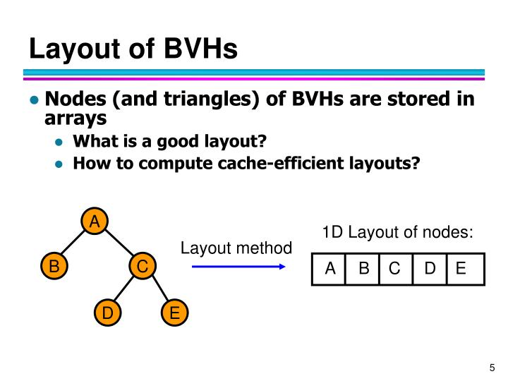 Layout of BVHs