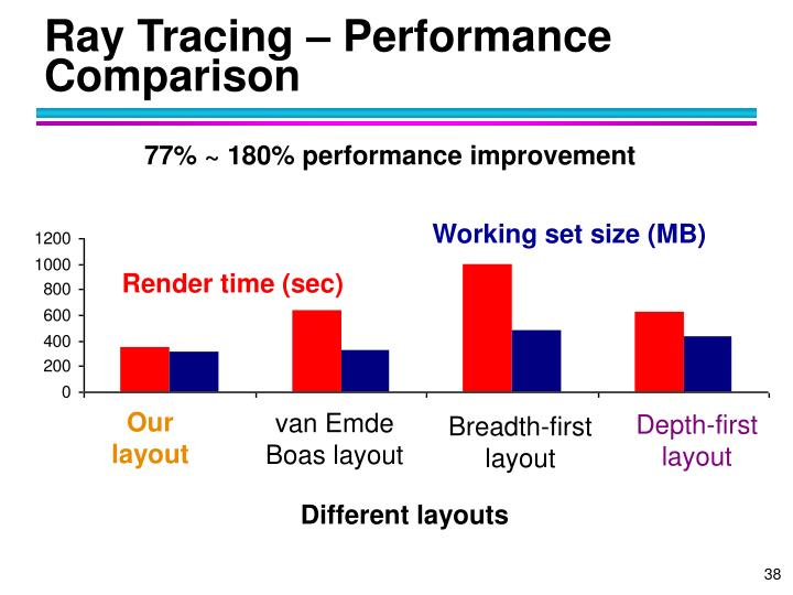 Ray Tracing – Performance Comparison