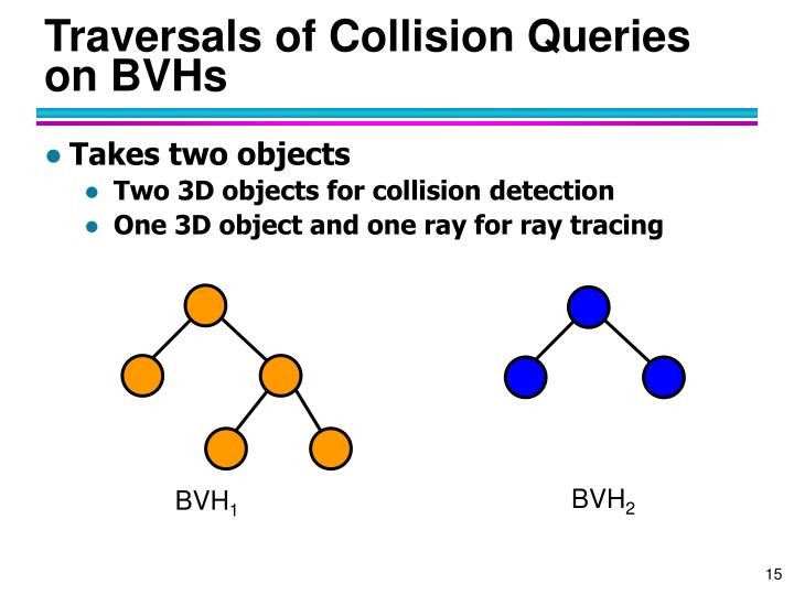 Traversals of Collision Queries on BVHs