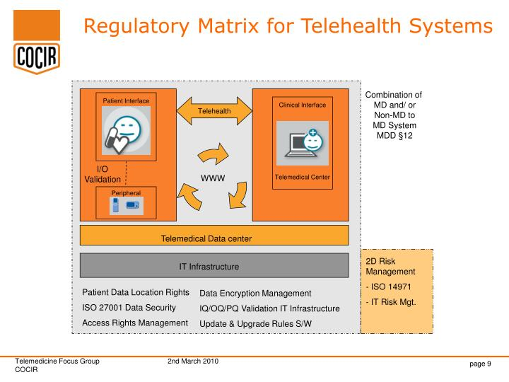 Regulatory Matrix for Telehealth Systems