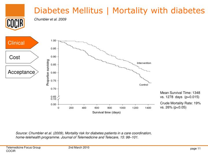 Diabetes Mellitus | Mortality with diabetes