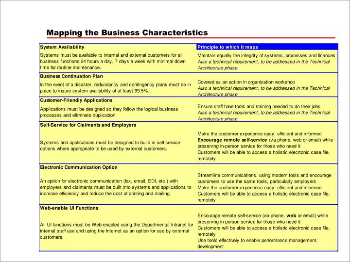 Mapping the Business Characteristics