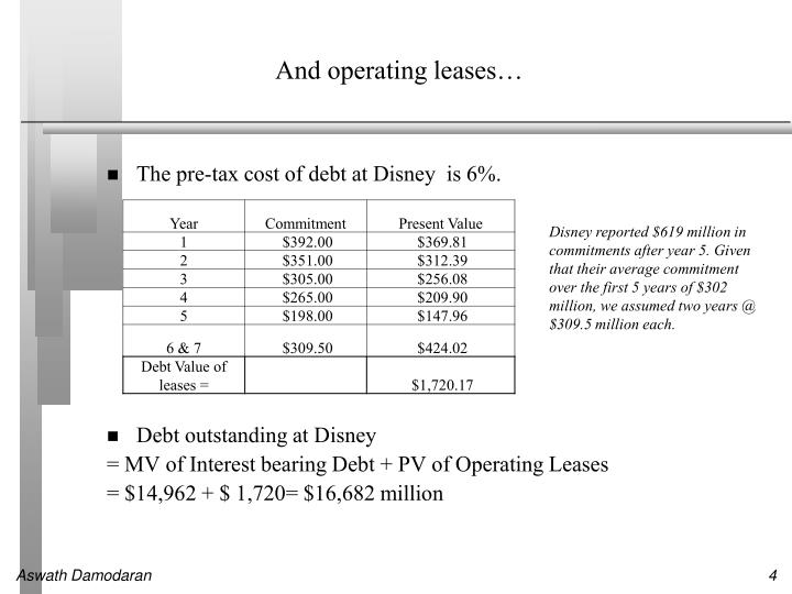 And operating leases…