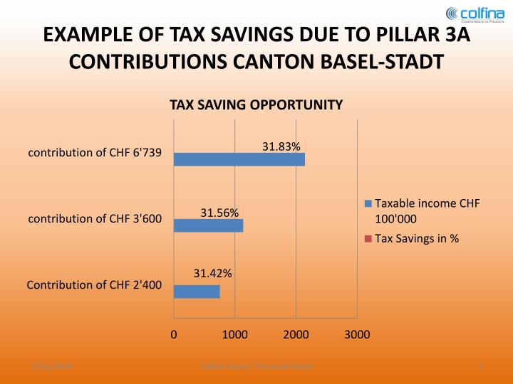 Example of tax savings due to pillar 3a contributions canton basel stadt