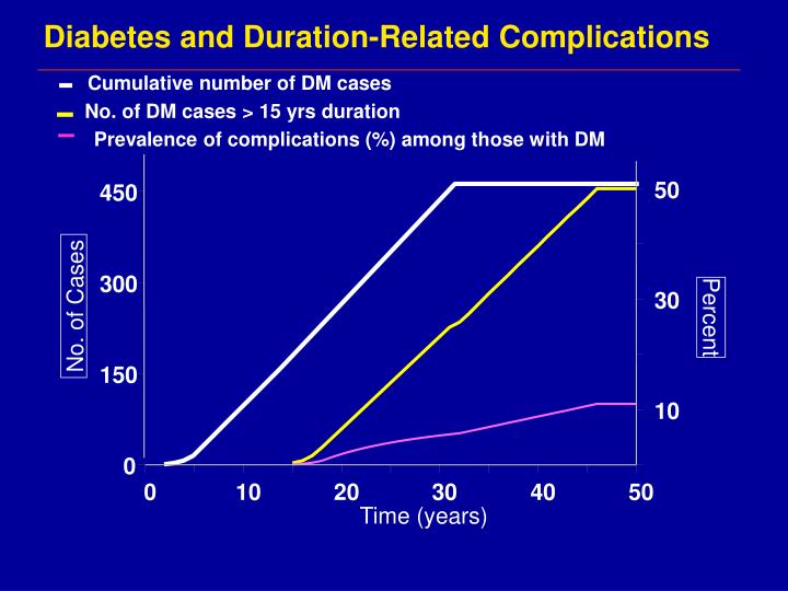 Diabetes and Duration-Related Complications