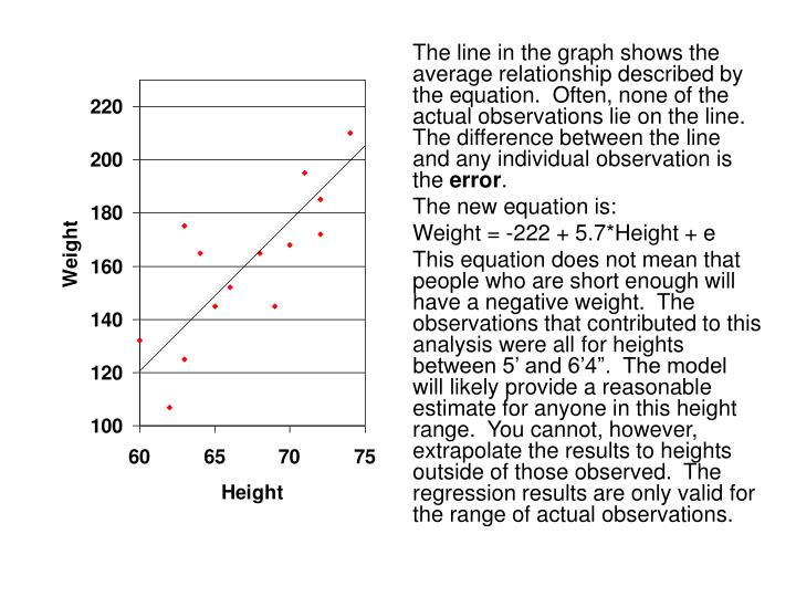 The line in the graph shows the average relationship described by the equation.  Often, none of the actual observations lie on the line.  The difference between the line and any individual observation is the