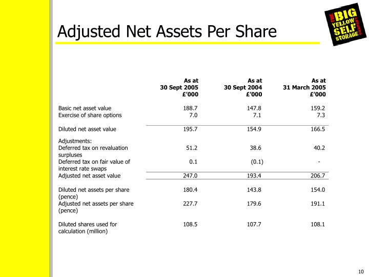 Adjusted Net Assets Per Share