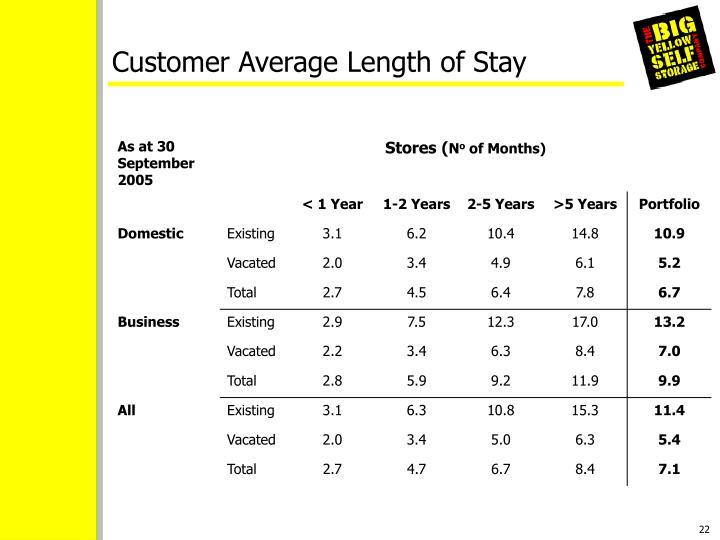 Customer Average Length of Stay