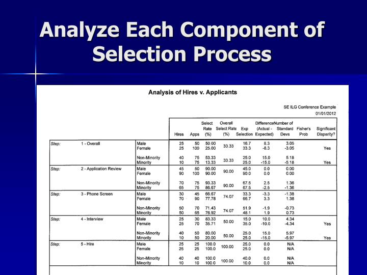 Analyze Each Component of Selection Process