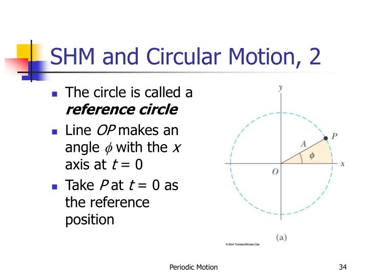 SHM and Circular Motion, 2