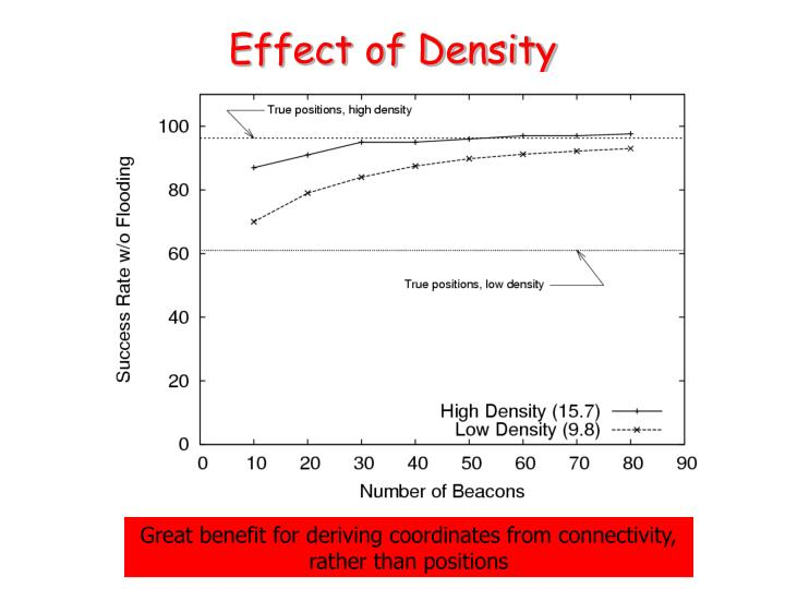 Effect of Density