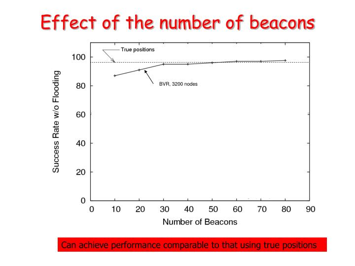 Effect of the number of beacons