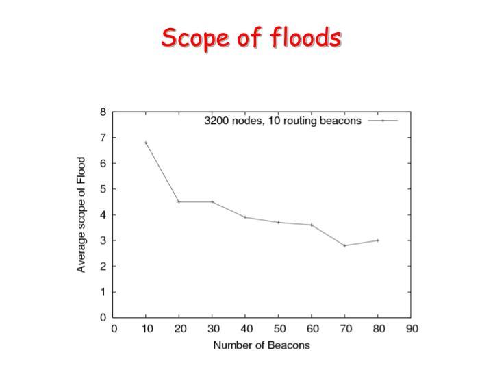 Scope of floods