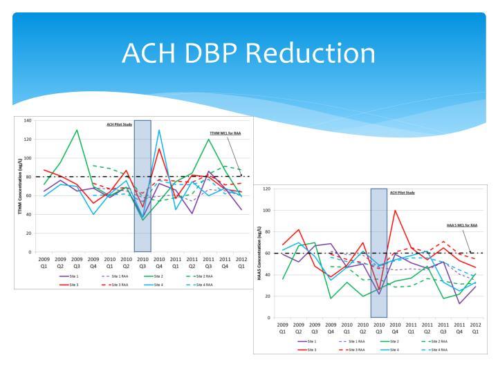 ACH DBP Reduction