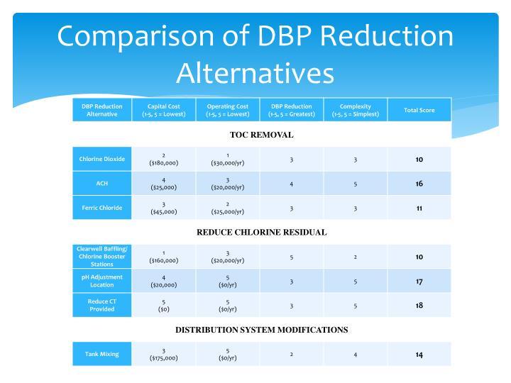 Comparison of DBP Reduction Alternatives