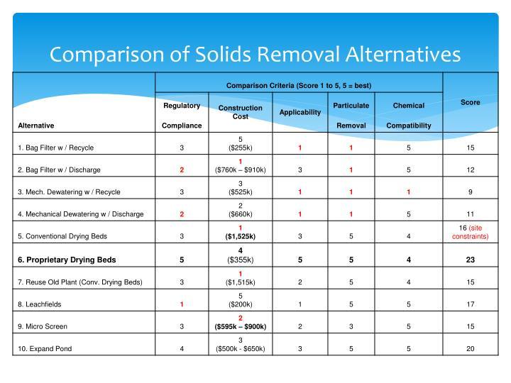 Comparison of Solids Removal Alternatives