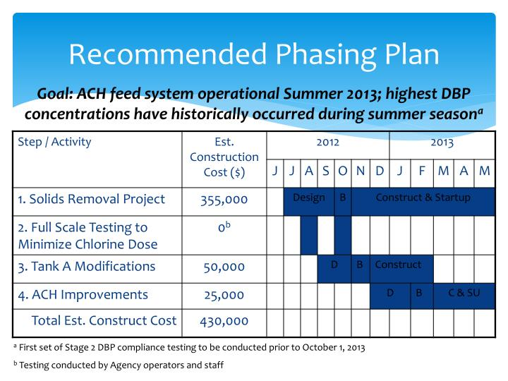 Recommended Phasing Plan