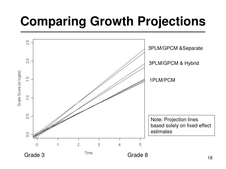 Comparing Growth Projections