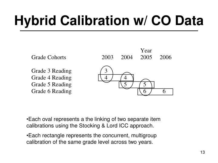 Hybrid Calibration w/ CO Data