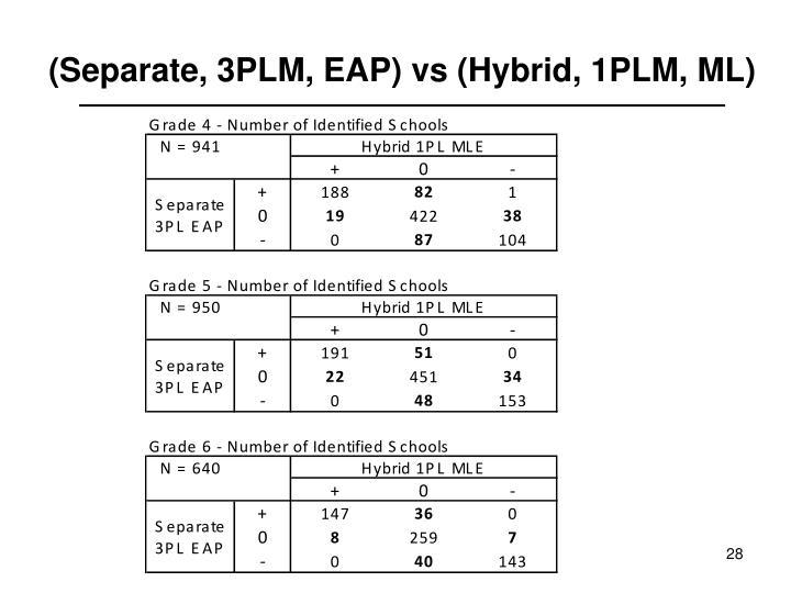 (Separate, 3PLM, EAP) vs (Hybrid, 1PLM, ML)