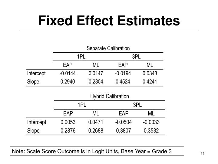 Fixed Effect Estimates