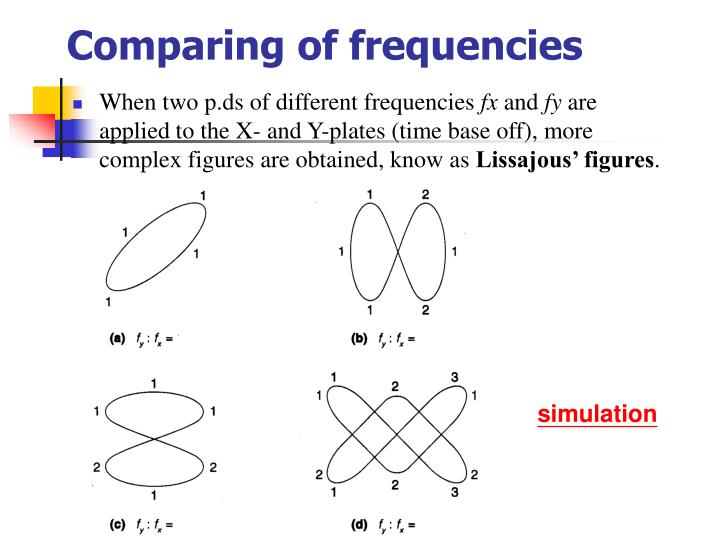 Comparing of frequencies