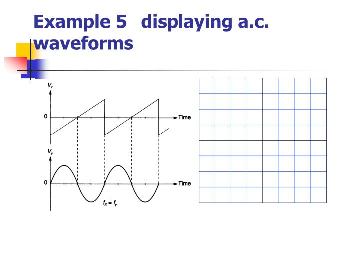 Example 5 displaying a.c. waveforms