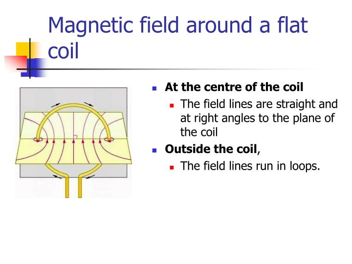 Magnetic field around a flat coil