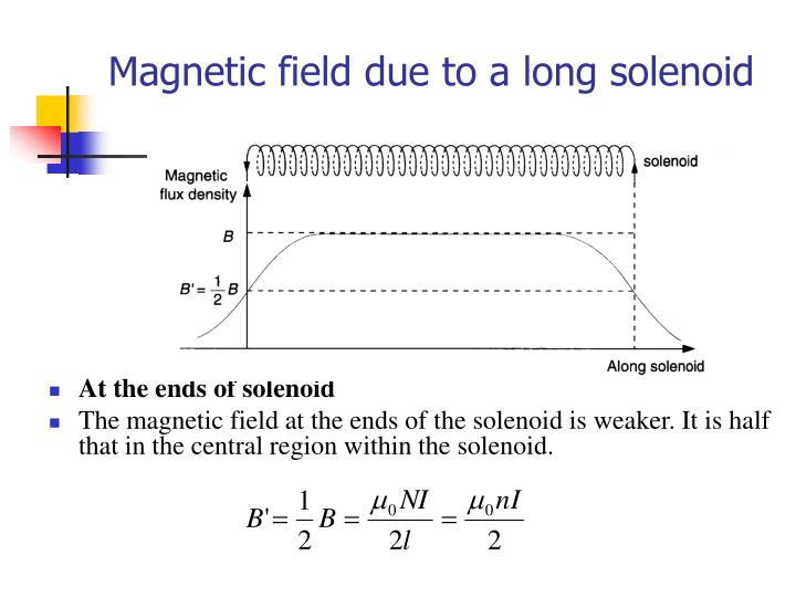 Magnetic field due to a long solenoid