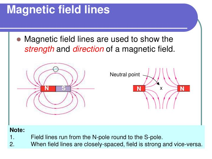 Magnetic field lines