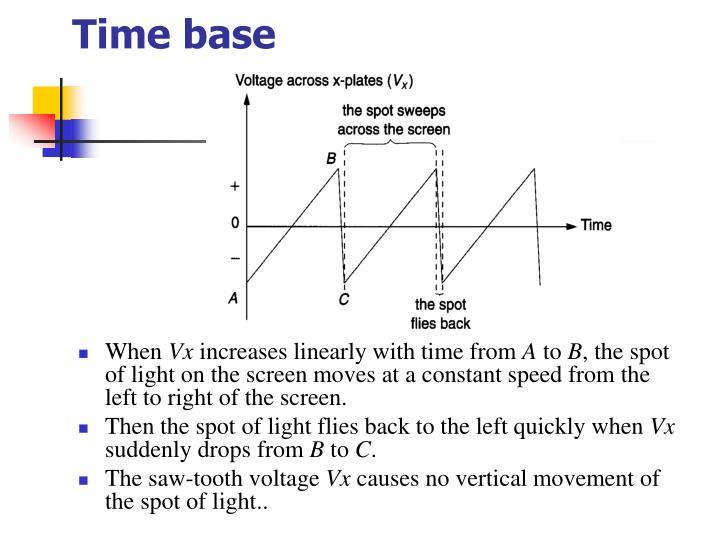 Time base