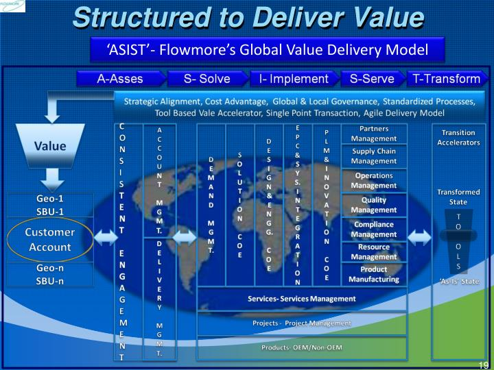 Structured to Deliver Value