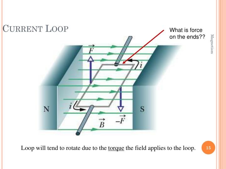 Current Loop