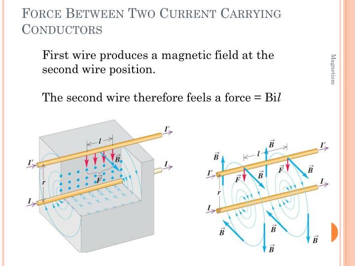 Force Between Two Current Carrying Conductors