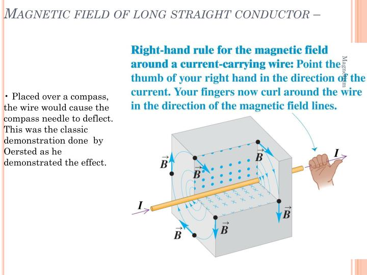 Magnetic field of long straight conductor –