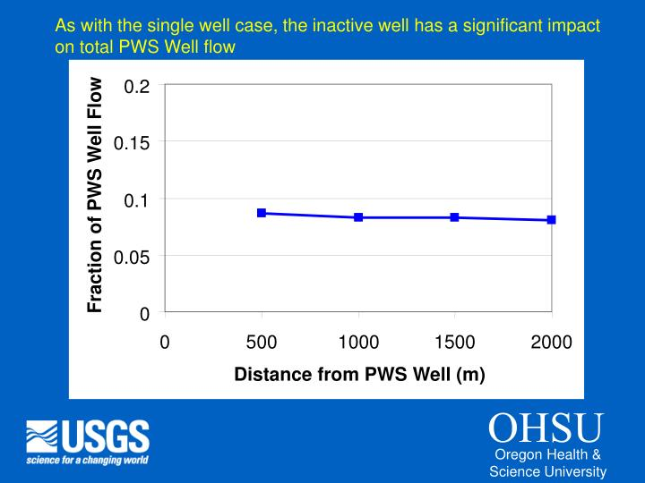 As with the single well case, the inactive well has a significant impact on total PWS Well flow
