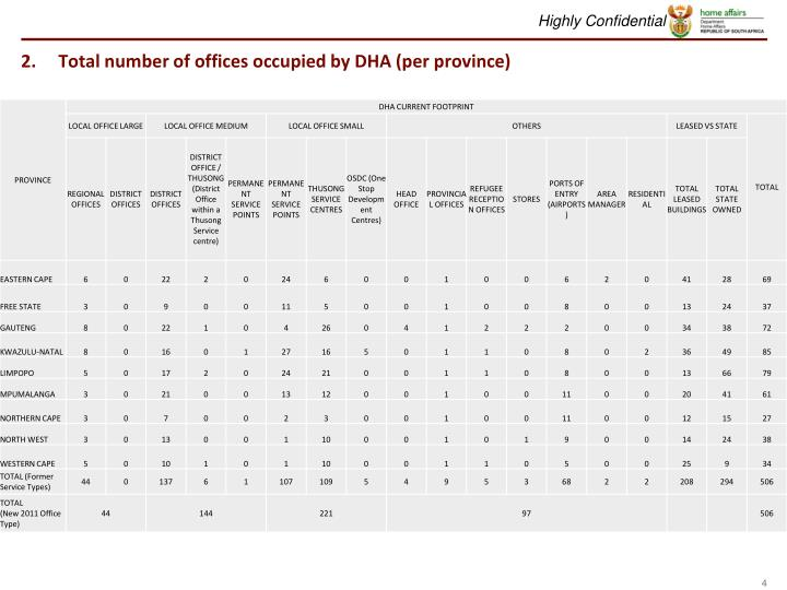 Total number of offices occupied by DHA (per province)