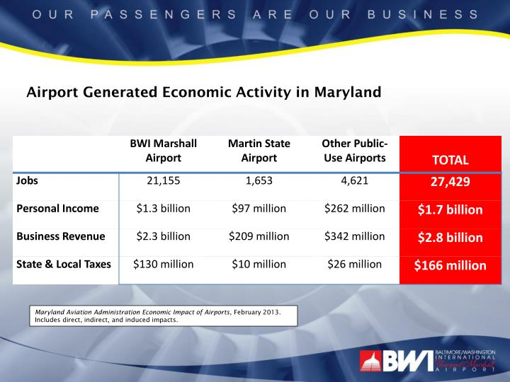 Airport Generated Economic Activity in Maryland