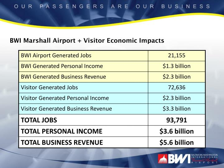 BWI Marshall Airport + Visitor Economic Impacts