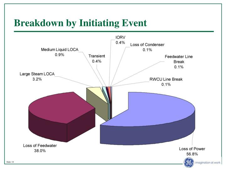 Breakdown by Initiating Event