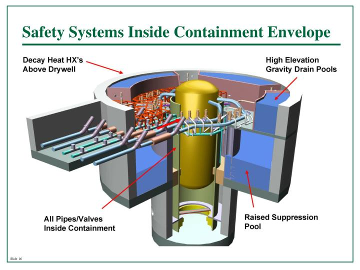 Safety Systems Inside Containment Envelope