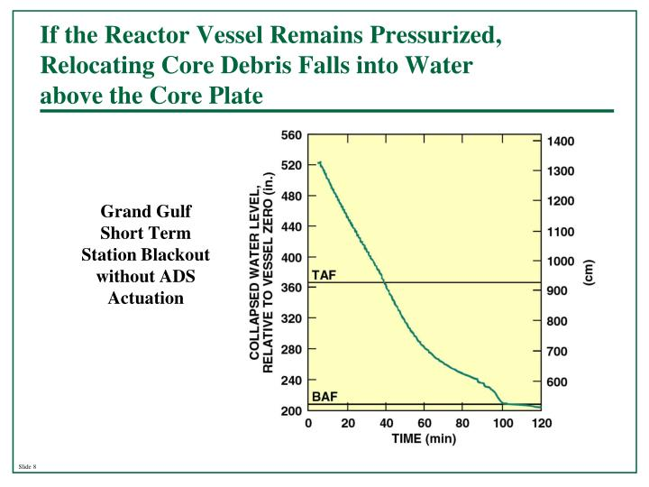 If the Reactor Vessel Remains Pressurized, Relocating Core Debris Falls into Water
