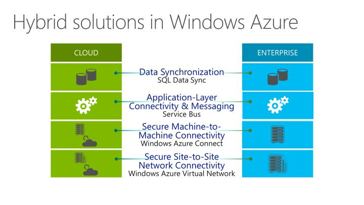 Hybrid solutions in Windows Azure