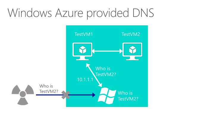 Windows Azure provided DNS