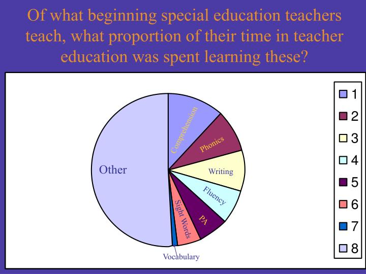 Of what beginning special education teachers teach, what proportion of their time in teacher education was spent learning these?
