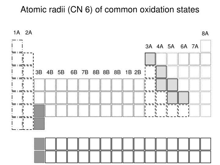 atomic radii cn 6 of common oxidation states n.