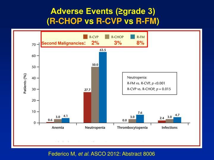 Adverse Events (≥grade 3)