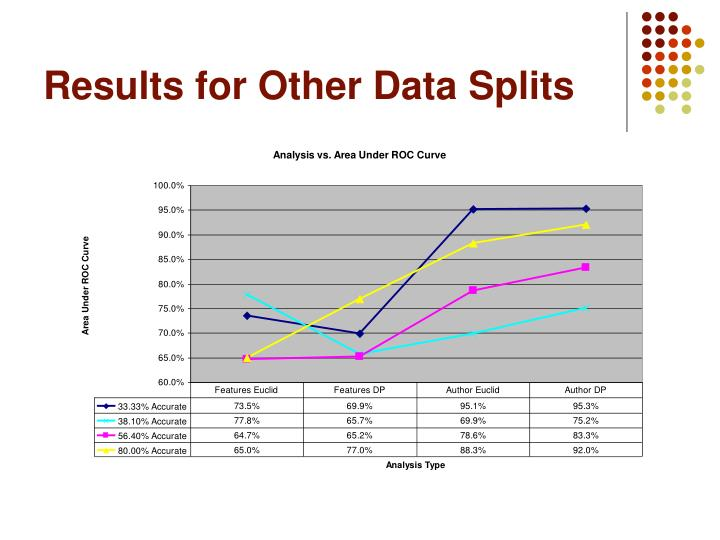 Results for Other Data Splits