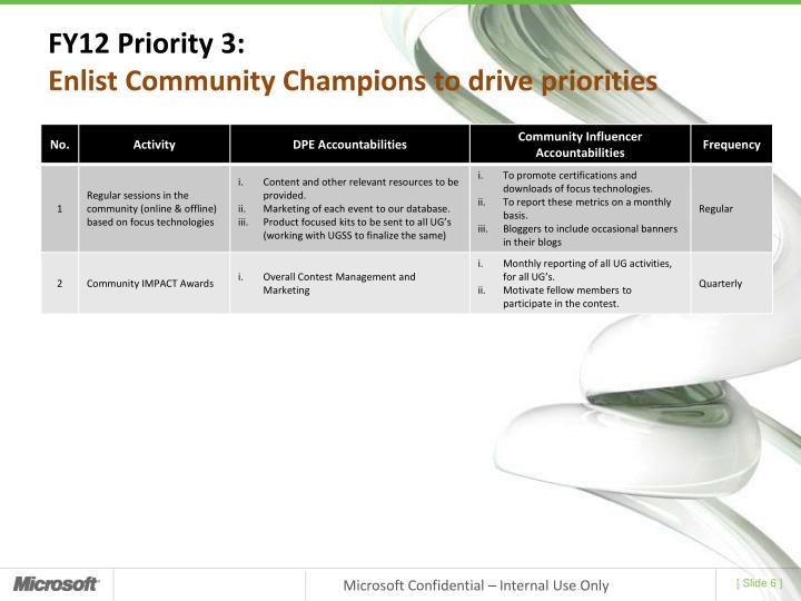 FY12 Priority