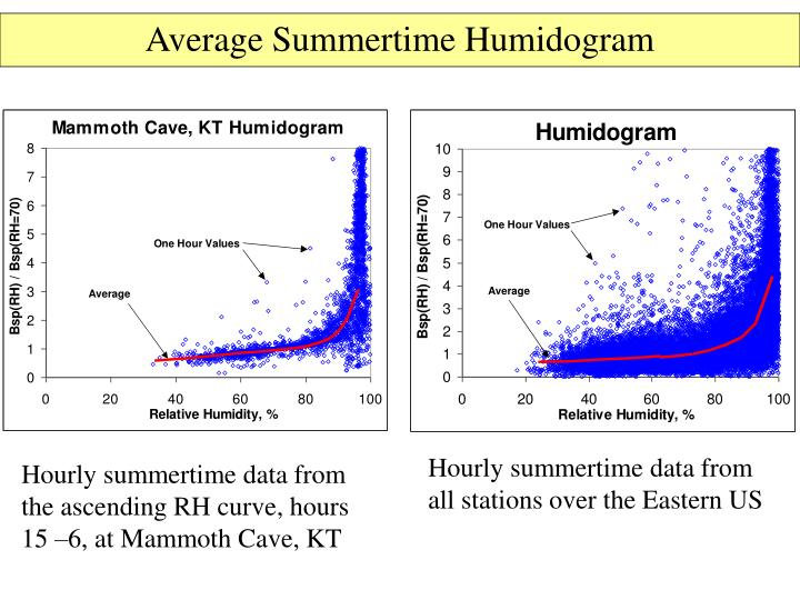 Average Summertime Humidogram